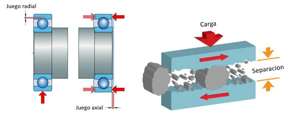 Las partículas contaminantes en los rodamientos